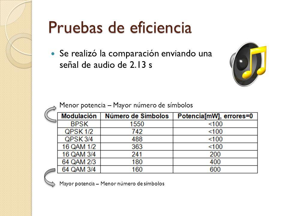 Pruebas de eficiencia Se realizó la comparación enviando una señal de audio de 2.13 s. Menor potencia – Mayor número de símbolos.