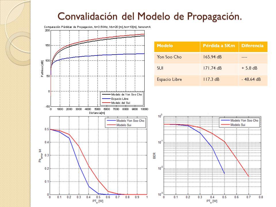 Convalidación del Modelo de Propagación.