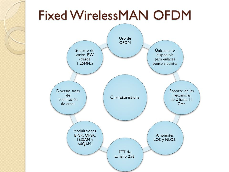Fixed WirelessMAN OFDM