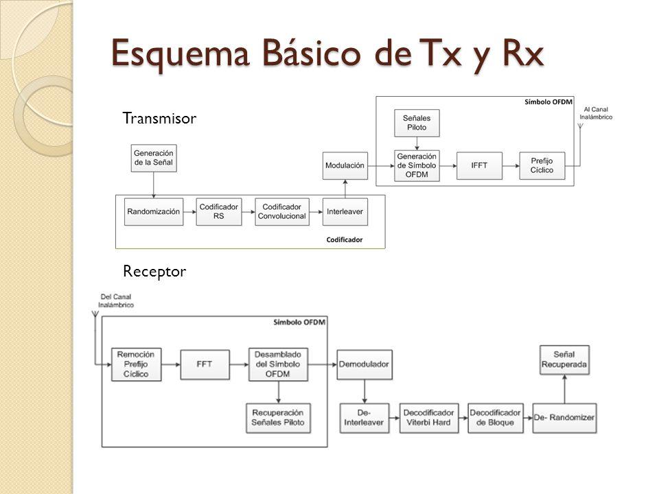 Esquema Básico de Tx y Rx
