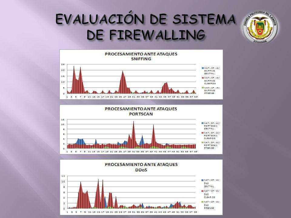 EVALUACIÓN DE SISTEMA DE FIREWALLING