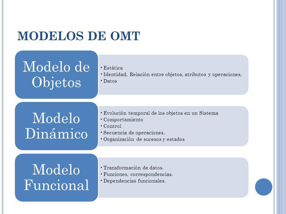 MODELOS DE OMT Modelo de Objetos Estática