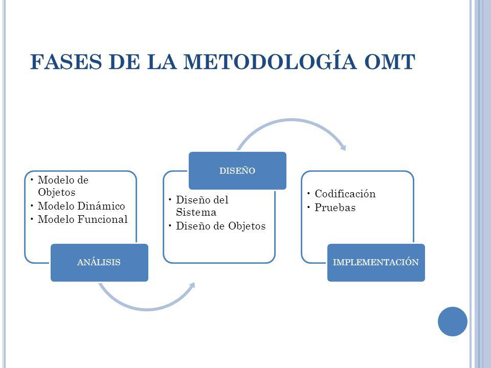 FASES DE LA METODOLOGÍA OMT