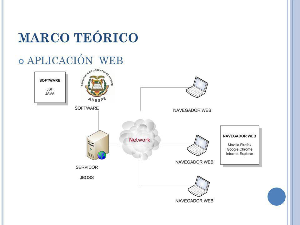 MARCO TEÓRICO APLICACIÓN WEB ¿Qué es una aplicación web