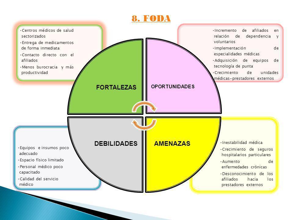 8. FODA FORTALEZAS OPORTUNIDADES Centros médicos de salud sectorizados