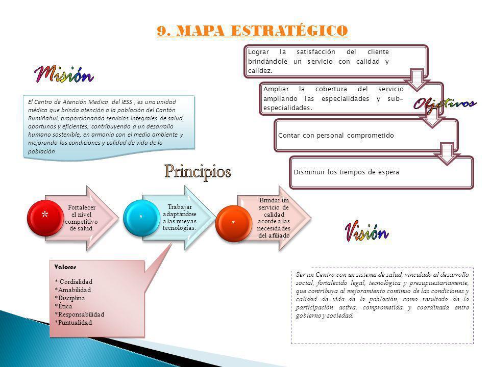 Misión Objetivos Principios Visión 9. MAPA ESTRATÉGICO