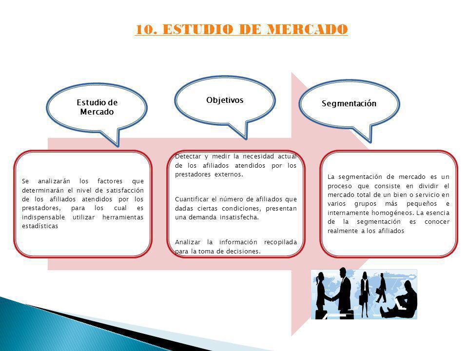 10. ESTUDIO DE MERCADO Objetivos Estudio de Mercado Segmentación