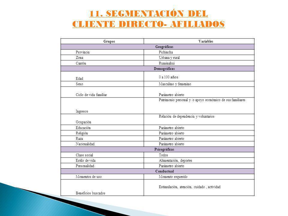 11. SEGMENTACIÓN DEL CLIENTE DIRECTO- AFILIADOS