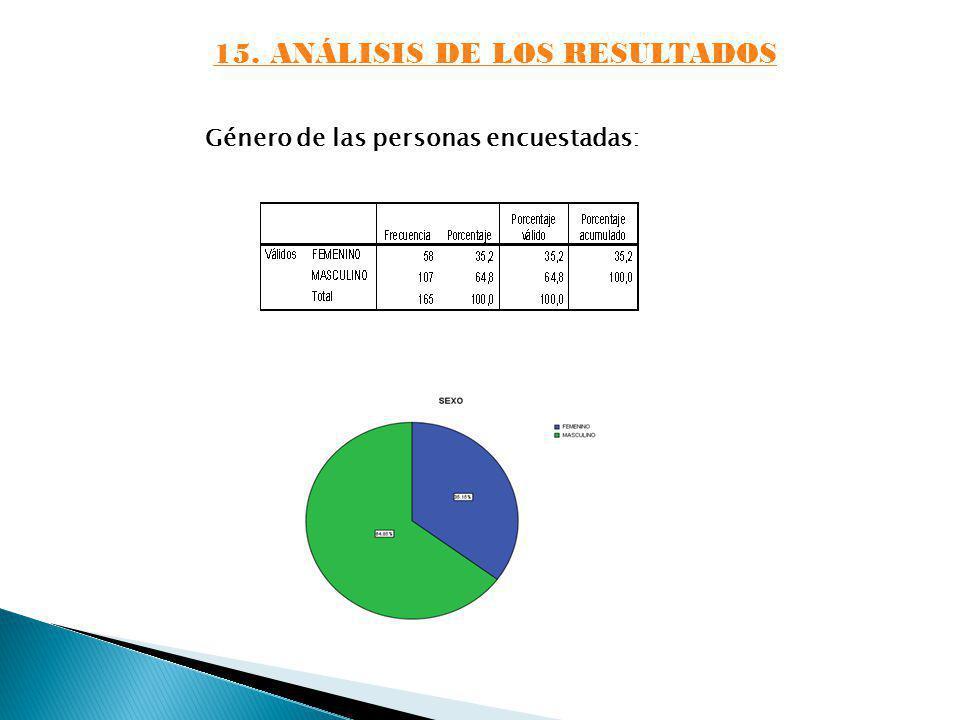 15. ANÁLISIS DE LOS RESULTADOS