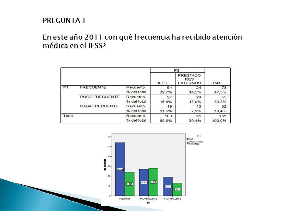 PREGUNTA 1 En este año 2011 con qué frecuencia ha recibido atención médica en el IESS