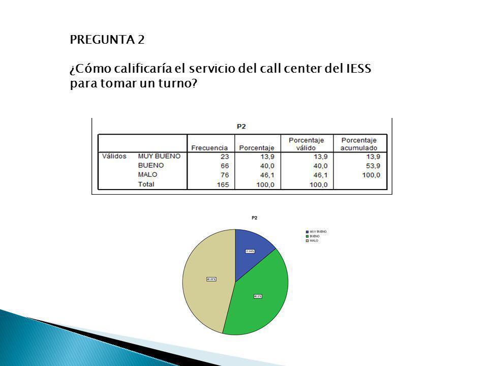 PREGUNTA 2 ¿Cómo calificaría el servicio del call center del IESS para tomar un turno