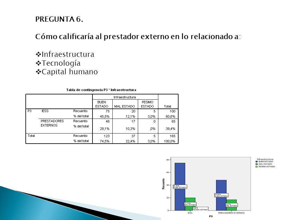 PREGUNTA 6. Cómo calificaría al prestador externo en lo relacionado a: Infraestructura. Tecnología.