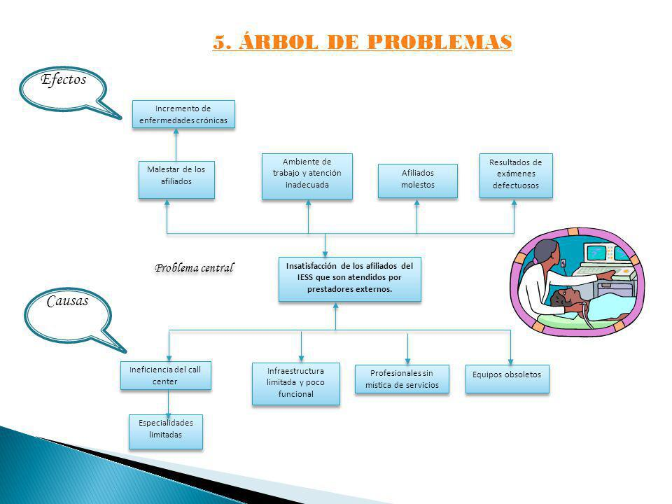 5. ÁRBOL DE PROBLEMAS Efectos Causas Problema central