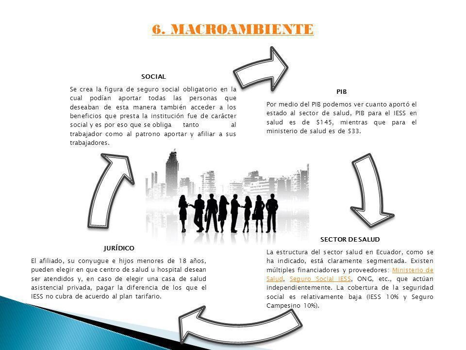 6. MACROAMBIENTE SECTOR DE SALUD SOCIAL