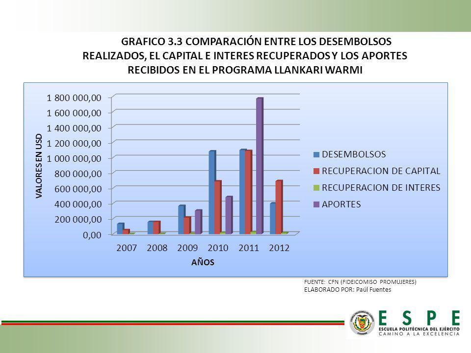 GRAFICO 3.3 COMPARACIÓN ENTRE LOS DESEMBOLSOS REALIZADOS, EL CAPITAL E INTERES RECUPERADOS Y LOS APORTES RECIBIDOS EN EL PROGRAMA LLANKARI WARMI