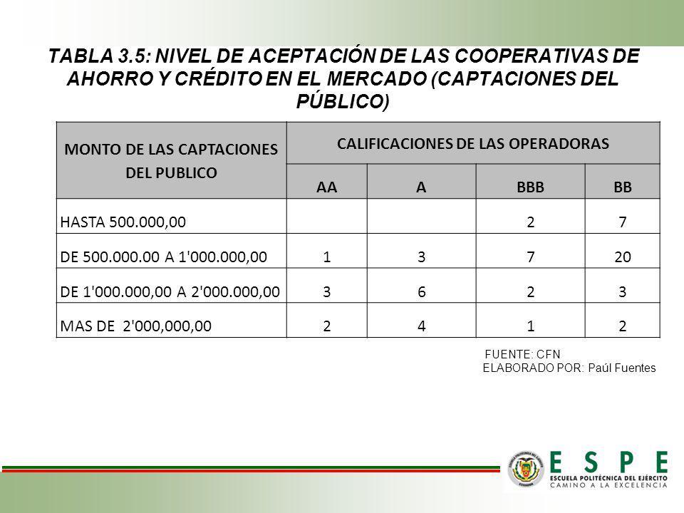 MONTO DE LAS CAPTACIONES DEL PUBLICO CALIFICACIONES DE LAS OPERADORAS