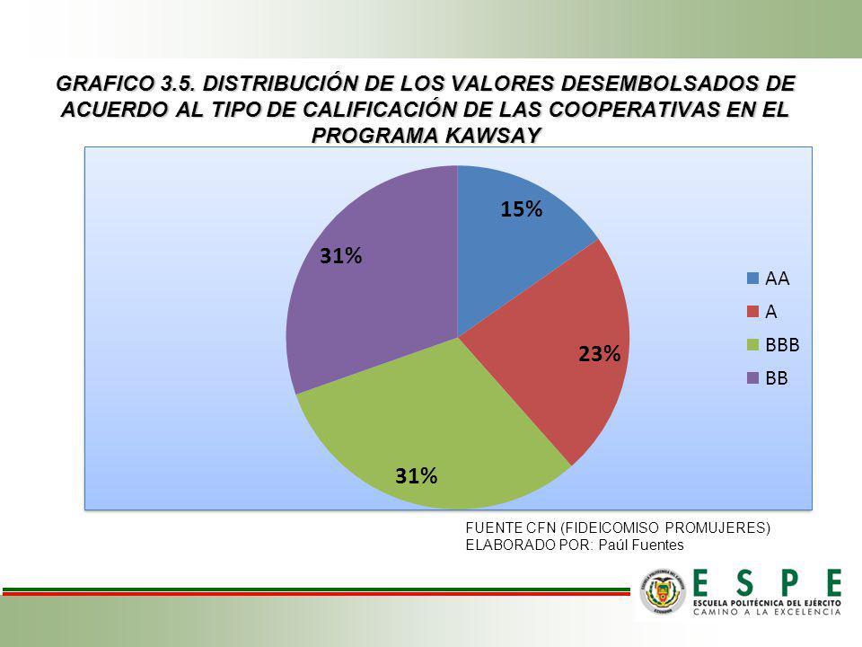 GRAFICO 3.5. DISTRIBUCIÓN DE LOS VALORES DESEMBOLSADOS DE ACUERDO AL TIPO DE CALIFICACIÓN DE LAS COOPERATIVAS EN EL PROGRAMA KAWSAY