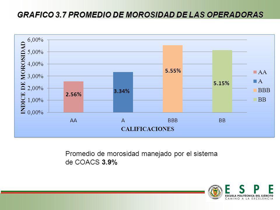 GRAFICO 3.7 PROMEDIO DE MOROSIDAD DE LAS OPERADORAS