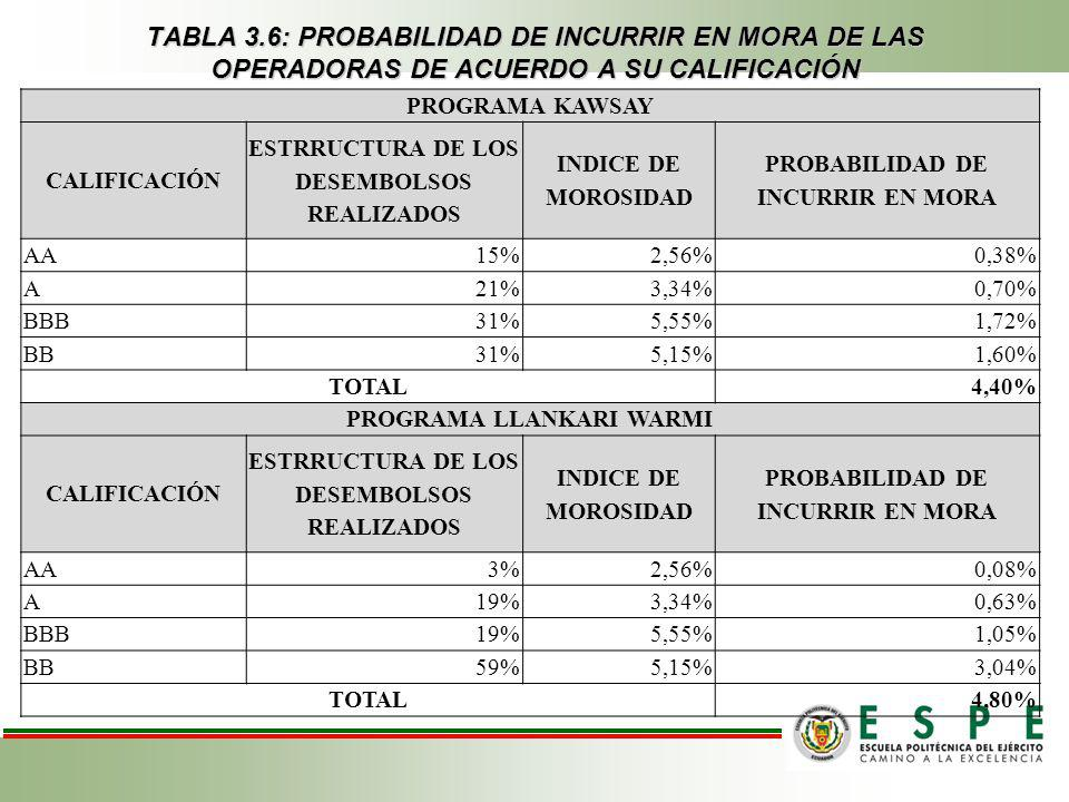 TABLA 3.6: PROBABILIDAD DE INCURRIR EN MORA DE LAS OPERADORAS DE ACUERDO A SU CALIFICACIÓN
