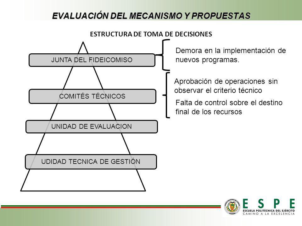 EVALUACIÓN DEL MECANISMO Y PROPUESTAS