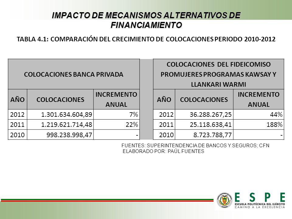 IMPACTO DE MECANISMOS ALTERNATIVOS DE FINANCIAMIENTO
