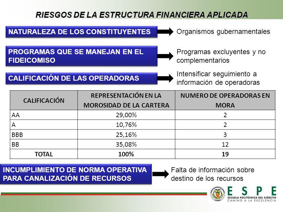 RIESGOS DE LA ESTRUCTURA FINANCIERA APLICADA