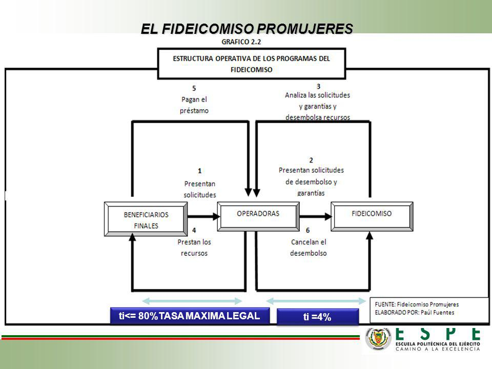 EL FIDEICOMISO PROMUJERES