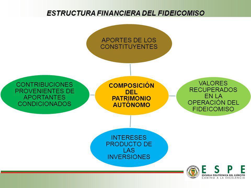 ESTRUCTURA FINANCIERA DEL FIDEICOMISO