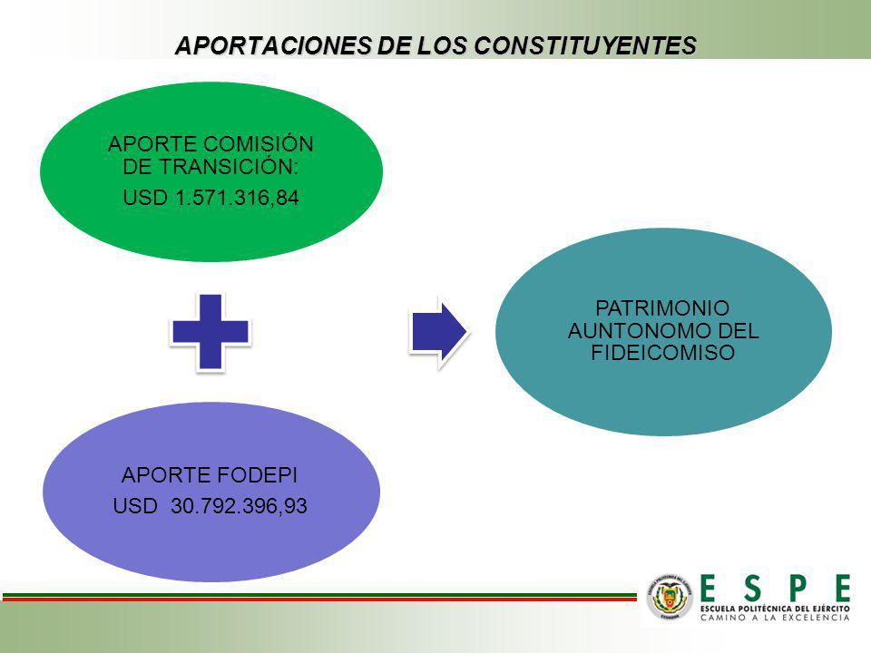 APORTACIONES DE LOS CONSTITUYENTES