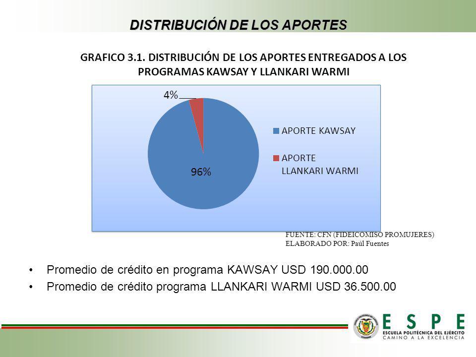 DISTRIBUCIÓN DE LOS APORTES