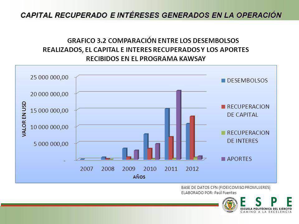 CAPITAL RECUPERADO E INTÉRESES GENERADOS EN LA OPERACIÓN