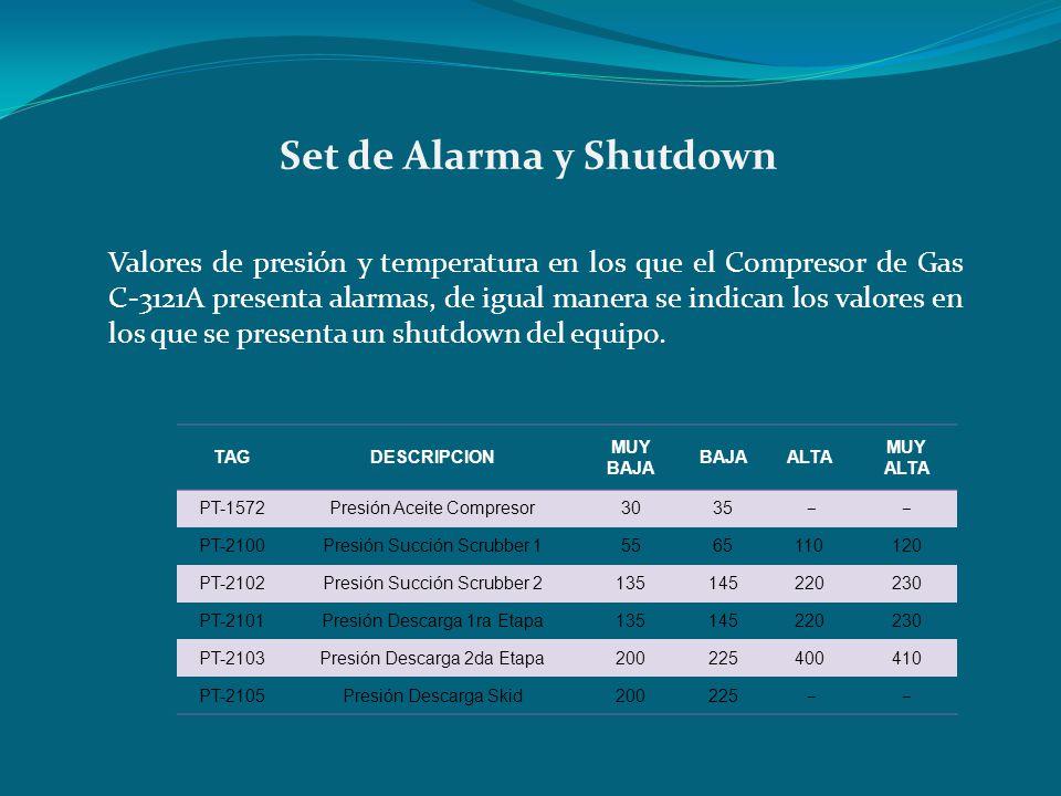 Set de Alarma y Shutdown