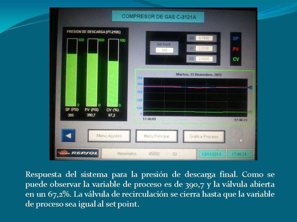 Respuesta del sistema para la presión de descarga final