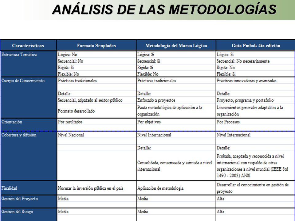 ANÁLISIS DE LAS METODOLOGÍAS