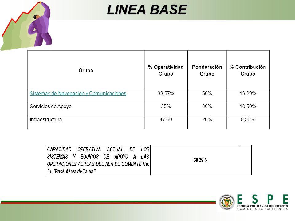 LINEA BASE Grupo % Operatividad Ponderación Grupo % Contribución Grupo