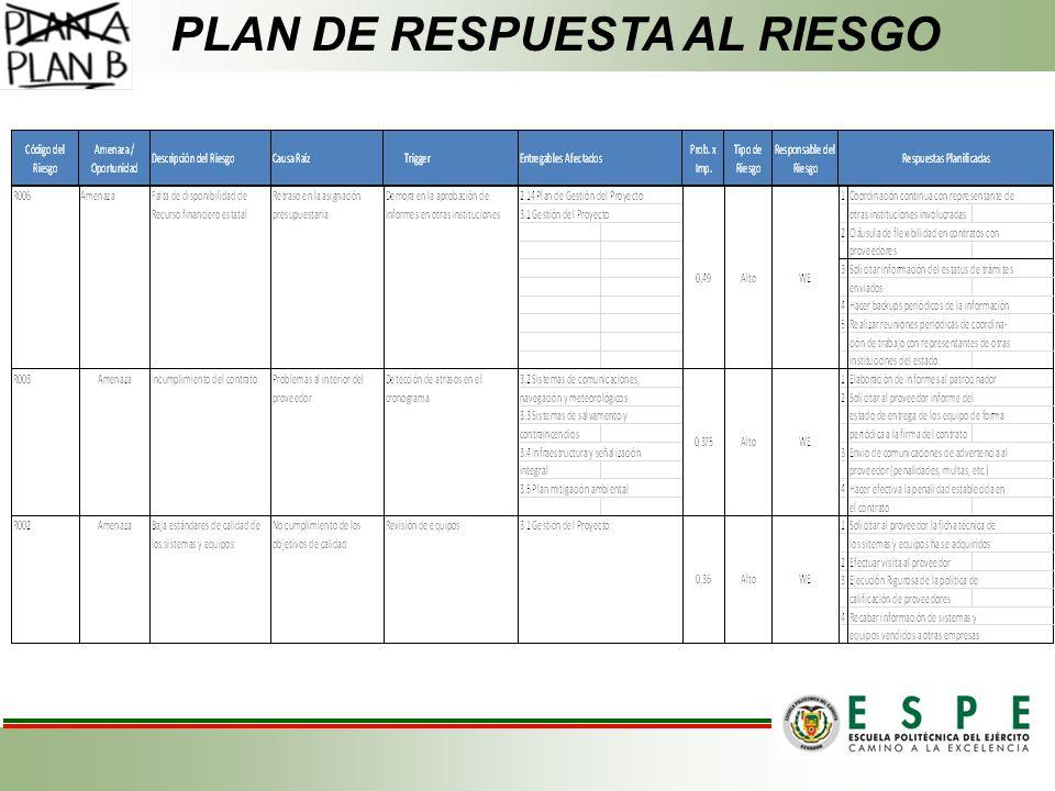 PLAN DE RESPUESTA AL RIESGO