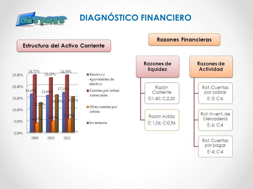 DIAGNÓSTICO FINANCIERO Estructura del Activo Corriente