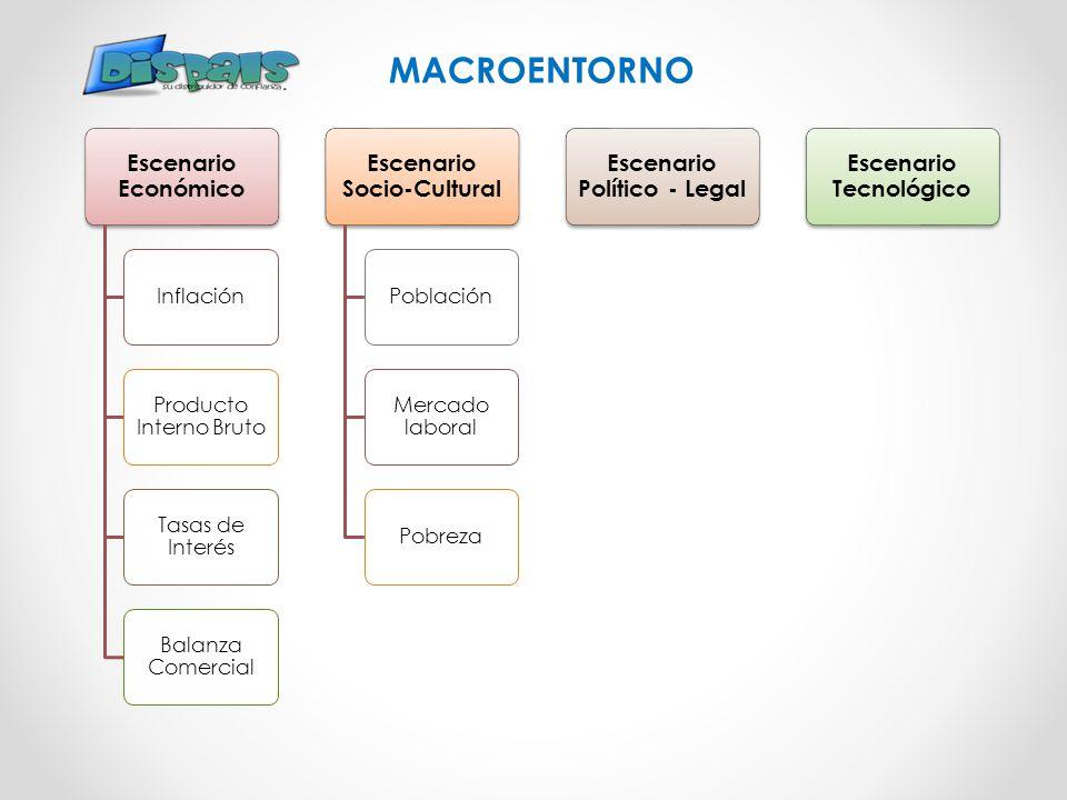 MACROENTORNO Escenario Económico Escenario Socio-Cultural