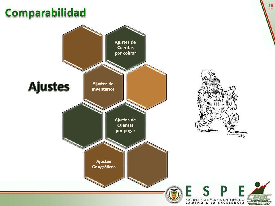 Ajustes Comparabilidad Ajustes de Cuentas por cobrar