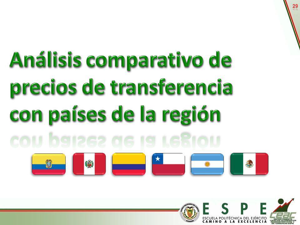 29 Análisis comparativo de precios de transferencia con países de la región