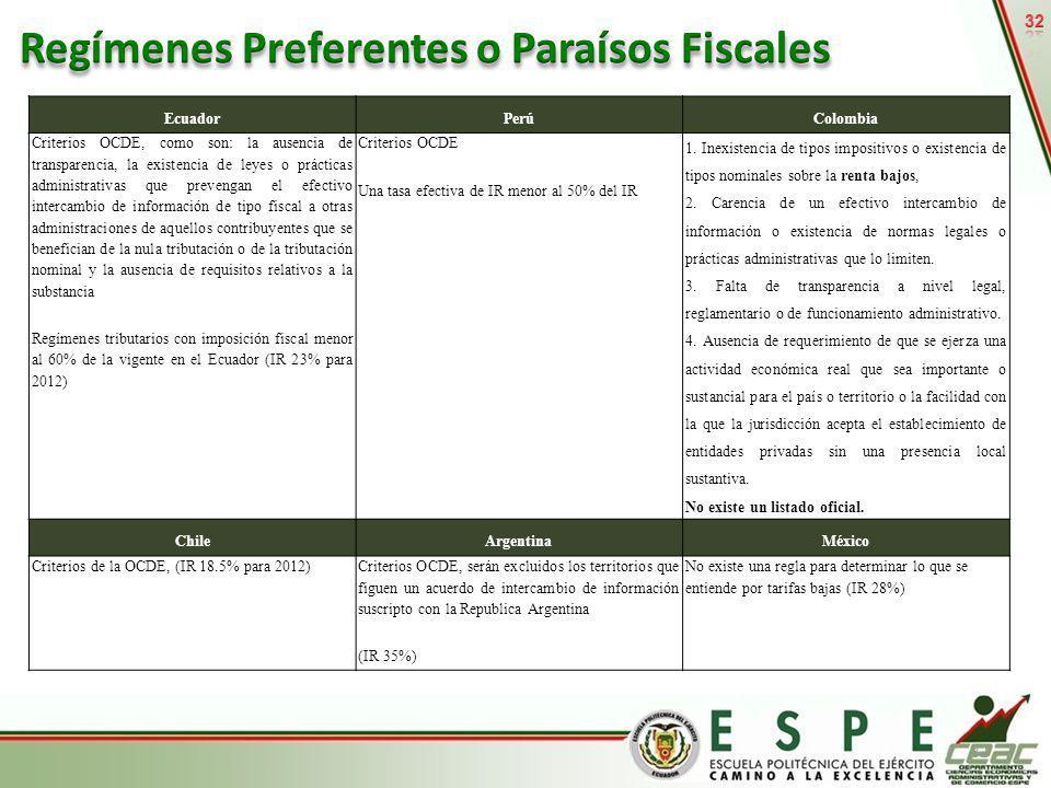 Regímenes Preferentes o Paraísos Fiscales