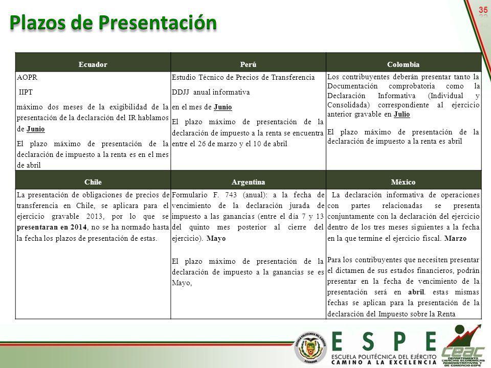 Plazos de Presentación