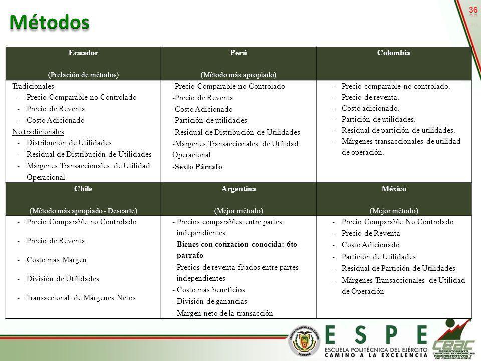 Métodos 36 Ecuador Perú Colombia Tradicionales