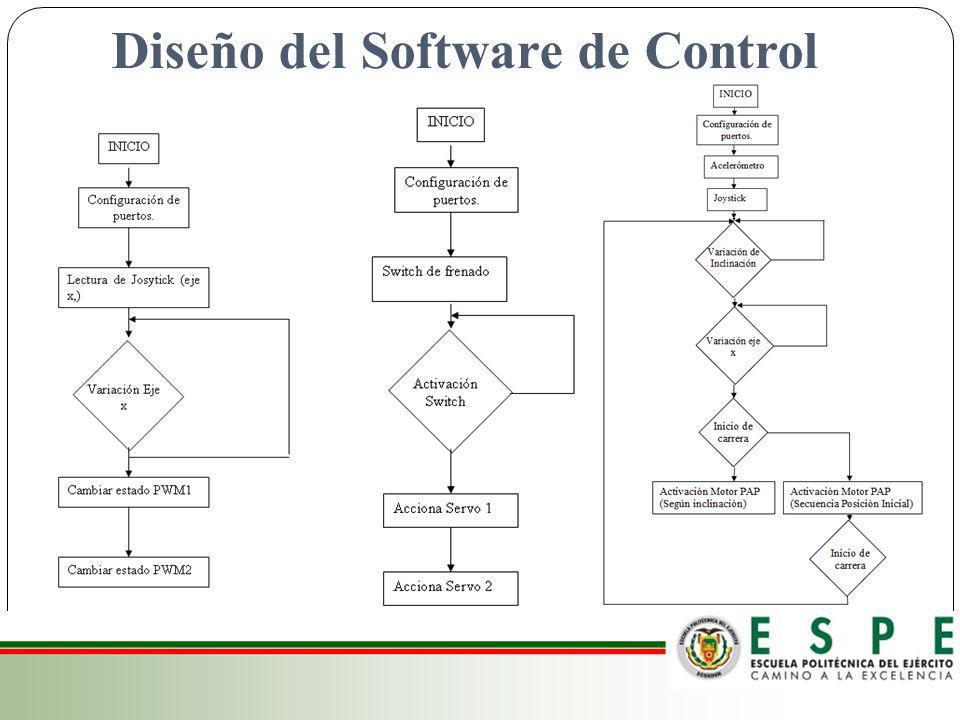 Diseño del Software de Control