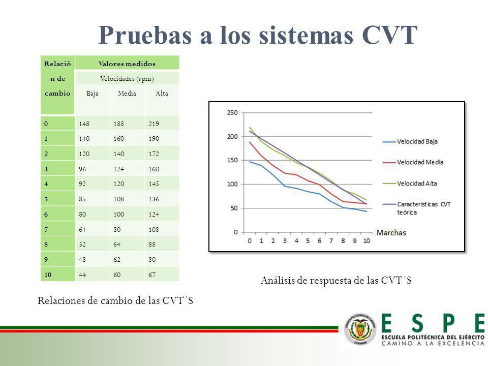 Pruebas a los sistemas CVT