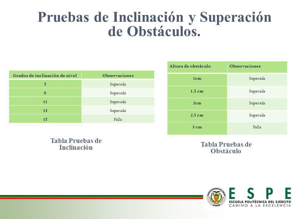 Pruebas de Inclinación y Superación de Obstáculos.