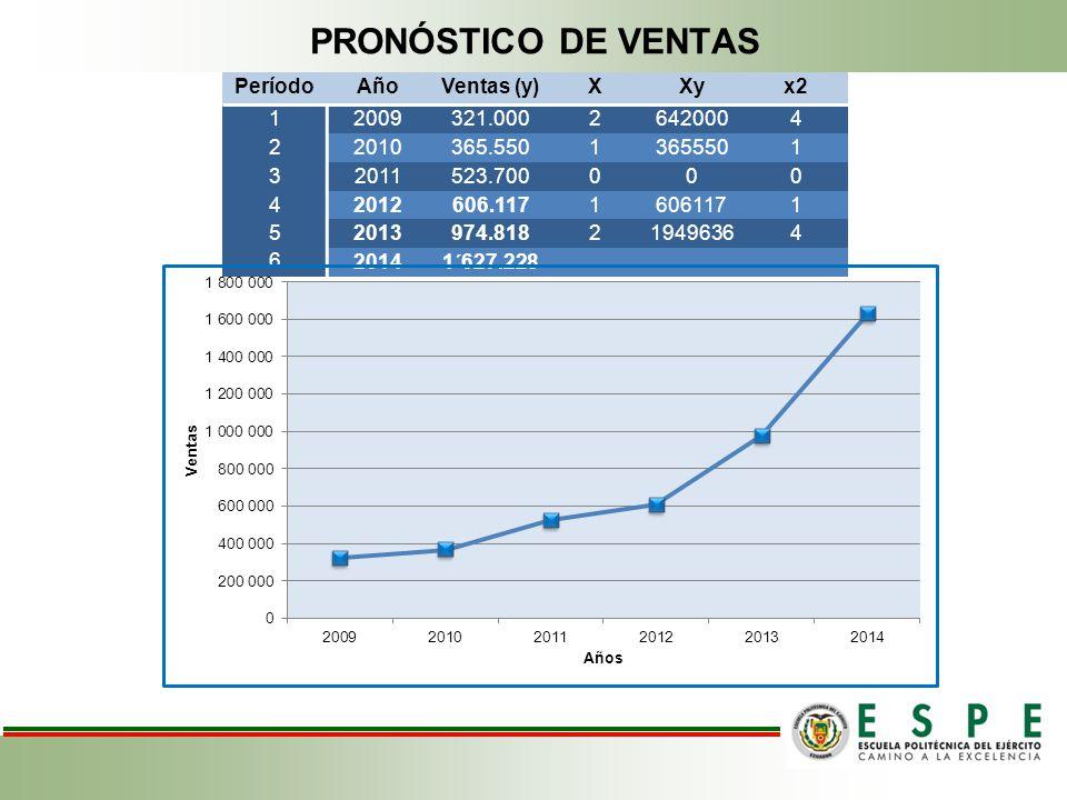 PRONÓSTICO DE VENTAS Período Año Ventas (y) X Xy x2 1 2009 321.000 2