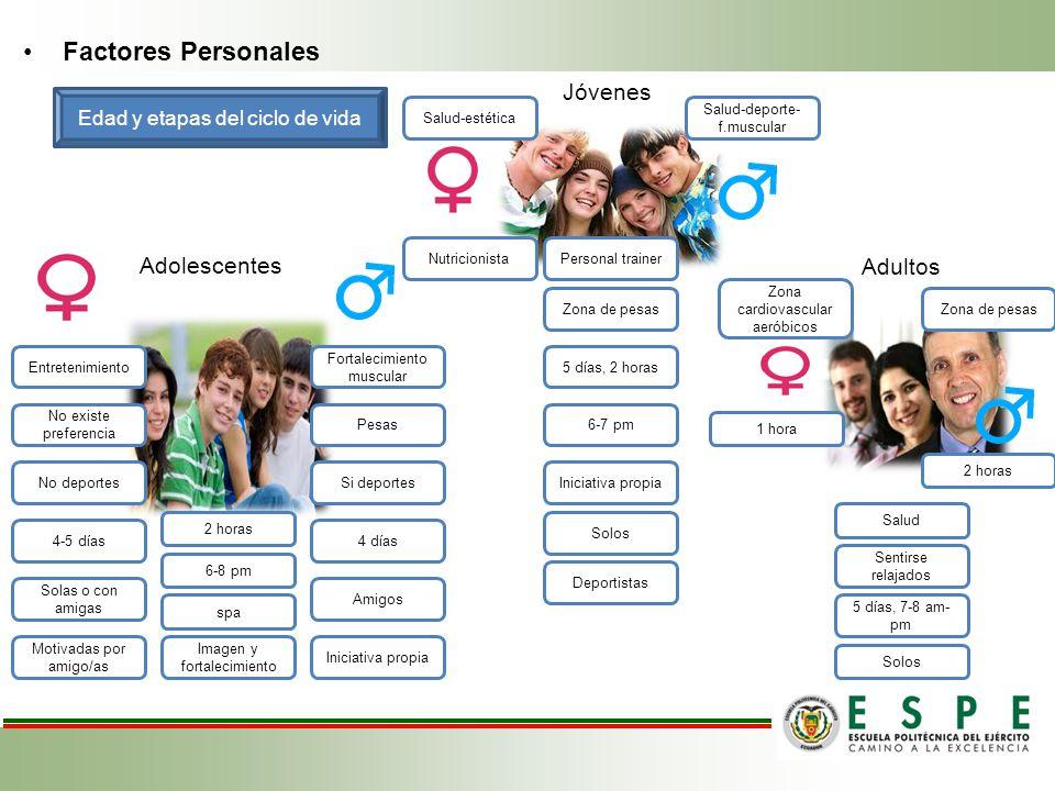 Factores Personales Jóvenes Adolescentes Adultos