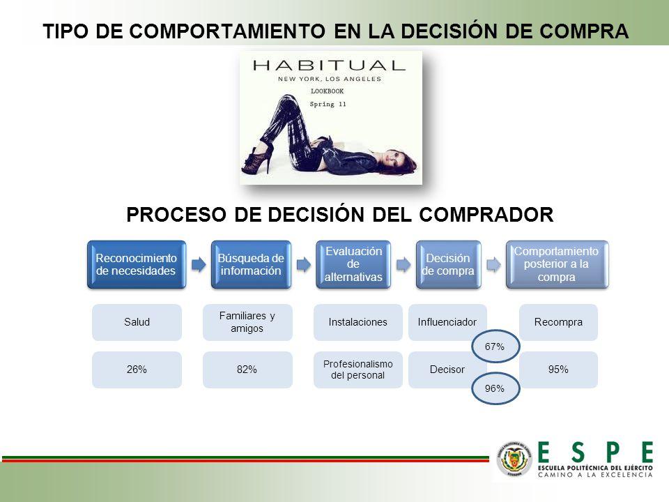 TIPO DE COMPORTAMIENTO EN LA DECISIÓN DE COMPRA