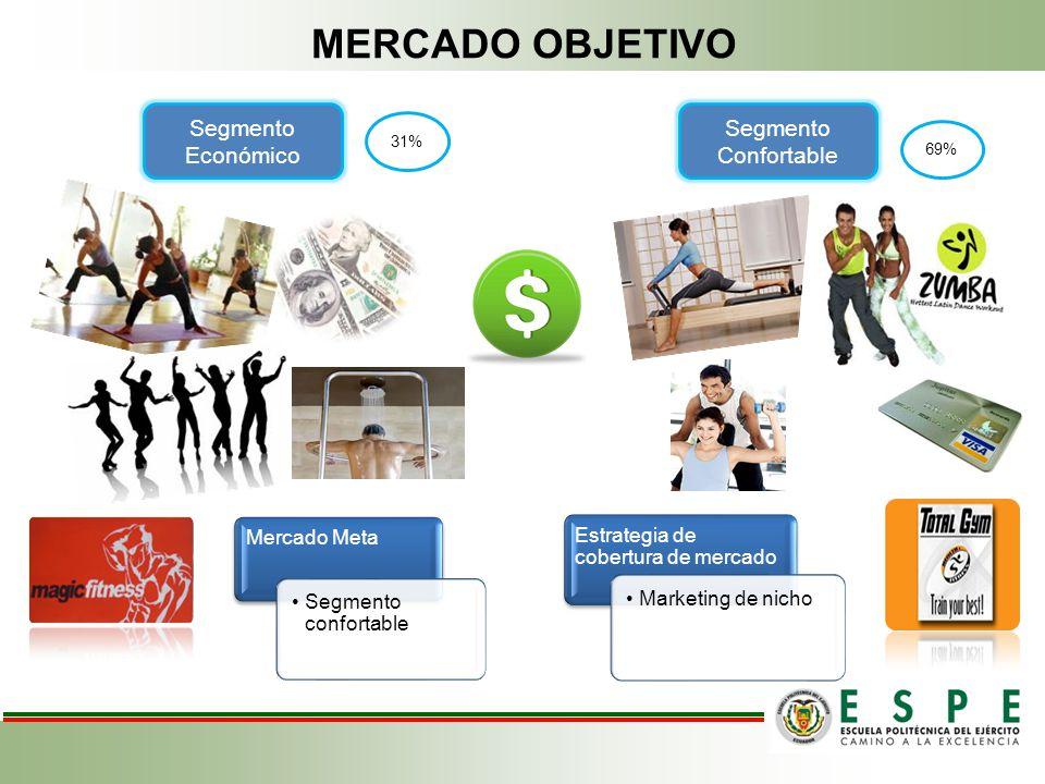 MERCADO OBJETIVO Segmento Económico Segmento Confortable Mercado Meta